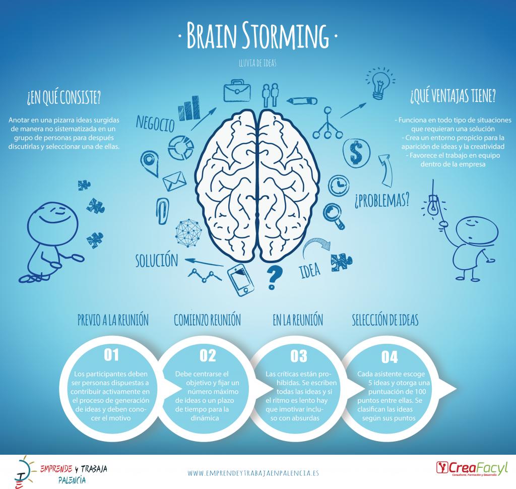 Infografía: Técnicas de Creatividad: el Brainstorming o Lluvia de ideas CreaFacyl