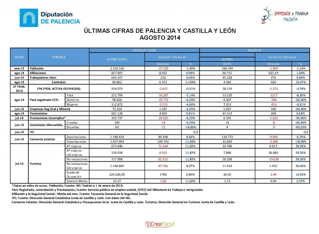Últimas cifras de Palencia y Castilla y León, agosto 2014 CreaFacyl