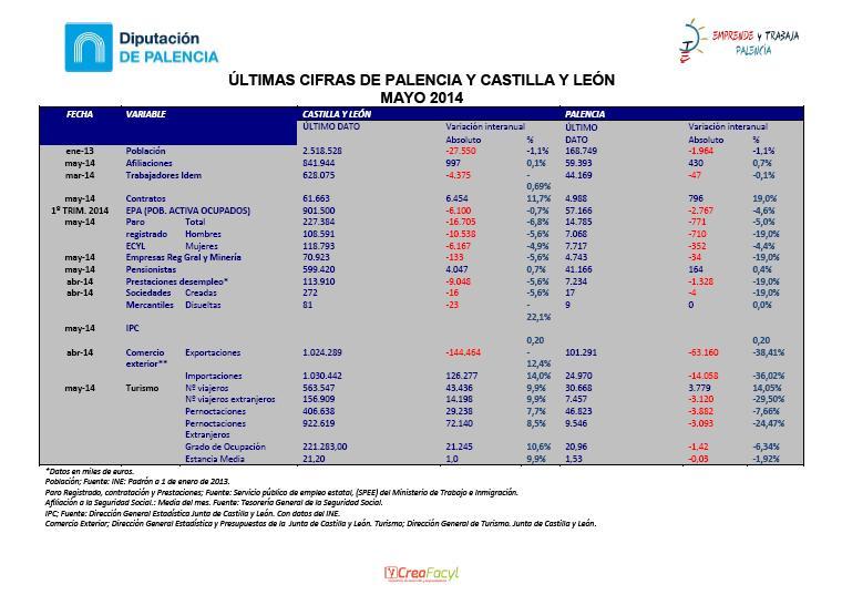 Últimas cifras de Palencia y Castilla y León, mayo 2014