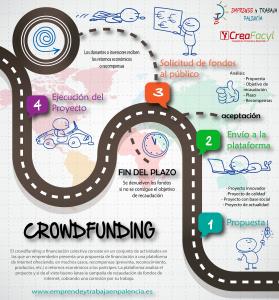 Crowdfunding Creafacyl Recursos