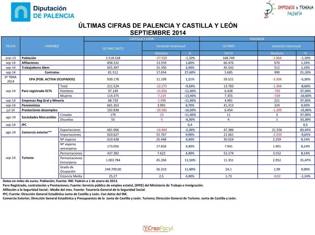 Resumen principales variables socio económicas de Palencia y Castilla y León, con los últimos datos definitivos del mes de septiembre de 2014