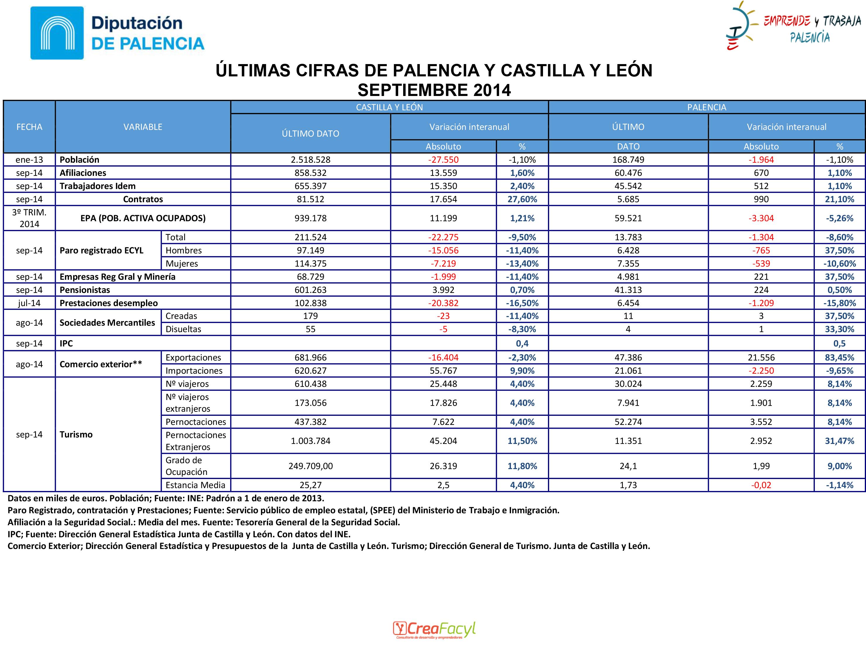 ÚLTIMAS CIFRAS DE PALENCIA Y CASTILLA Y LEÓN OCTUBRE 2010 Creafacyl